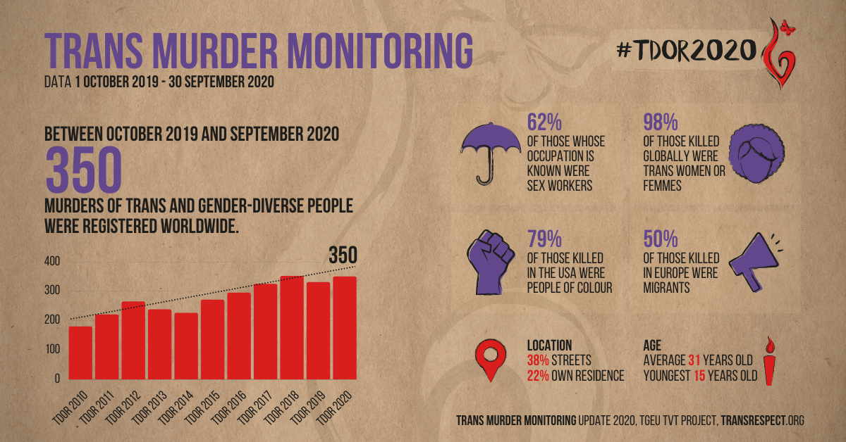ID: an infographic showing statistics connected to TDOR2020 for the 350 trans people accounted for as murdered globally in the last year.